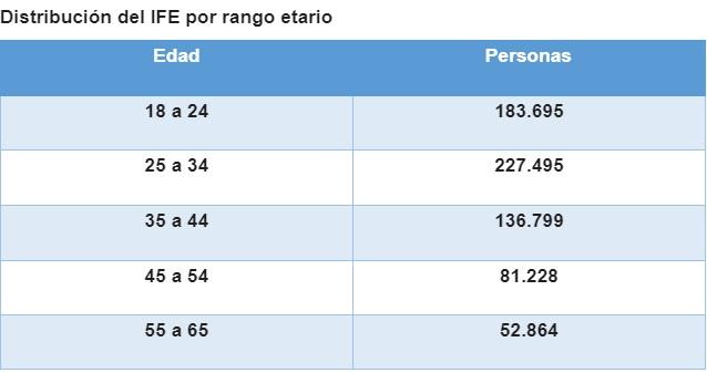La tabla del IFE por edad en la Provincia.
