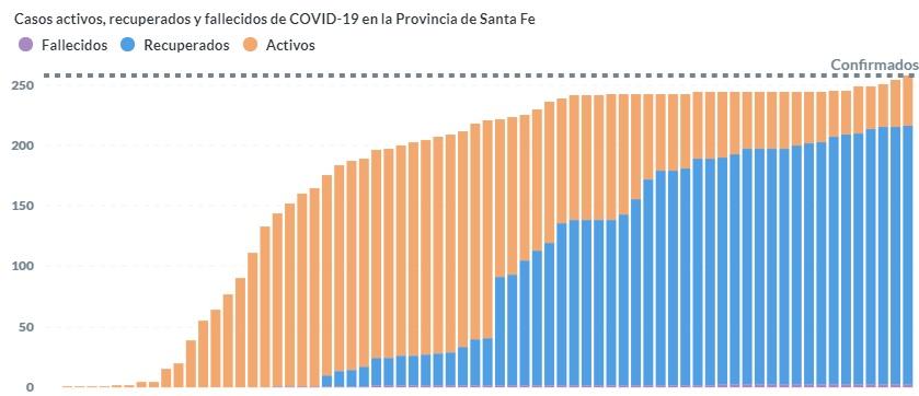 En azul los pacientes de alta. En naranja, los activos.