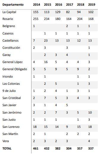 Cantidad de casos por departamento, entre 2014 y 2019.