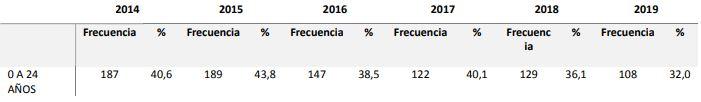 Clasificación según las edades de las víctimas.