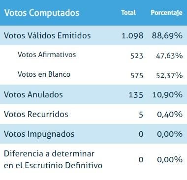 Información dehttps://elecciones.santafe.gob.ar/