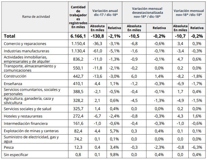 Fuente: Ministerio de Producción y Trabajo, sobre la base del SIPA (AFIP).