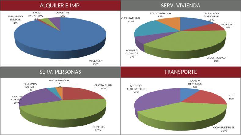 Distribución de gastos (Cesyac)