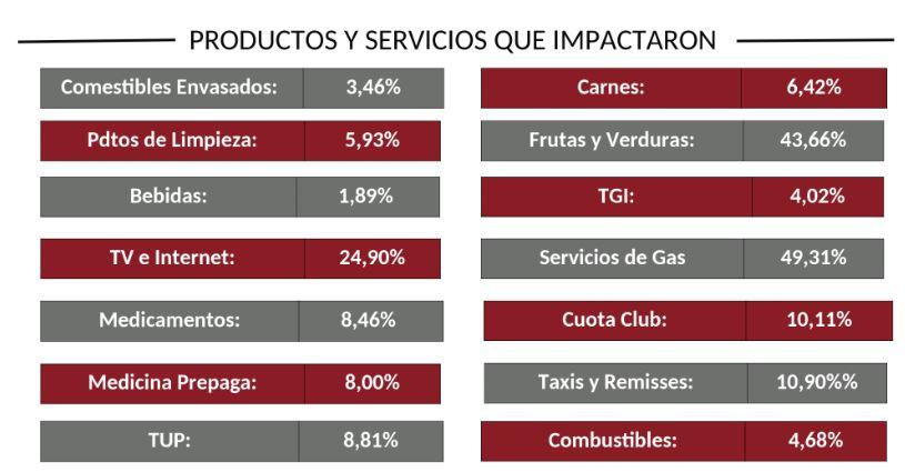 Servicios y productos que pegaron fuerte (Cesyac)