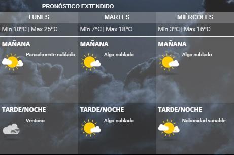Pronóstico extendido para la semana.