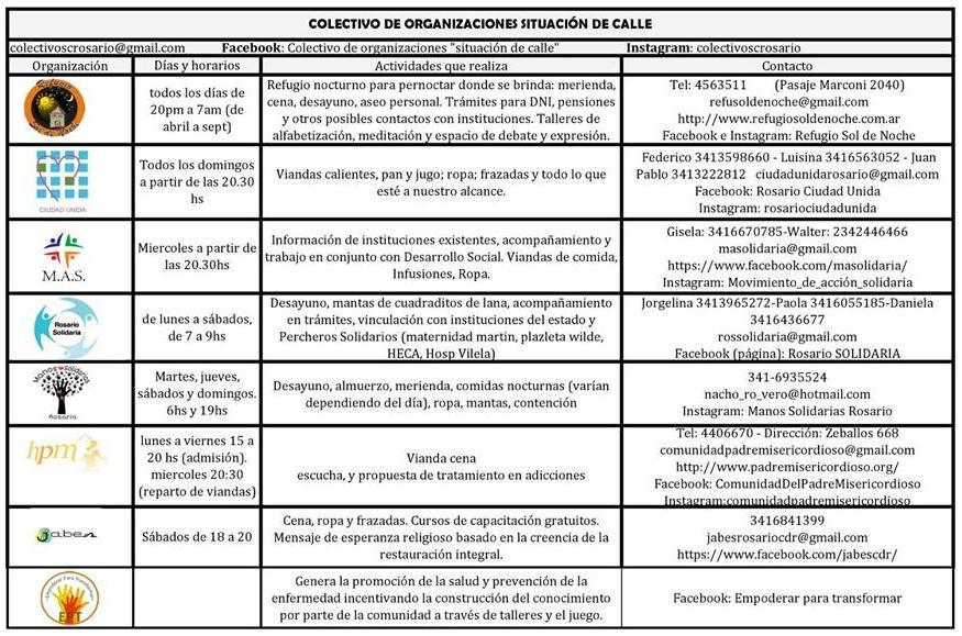 Agrupaciones que participan del colectivo con sus respectivos datos.