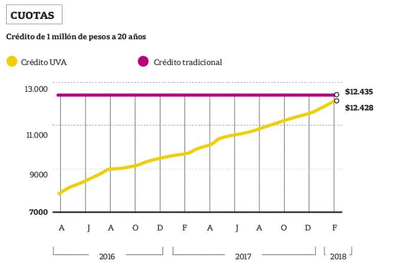 Cuadro de comparación entre créditos (La Nación)