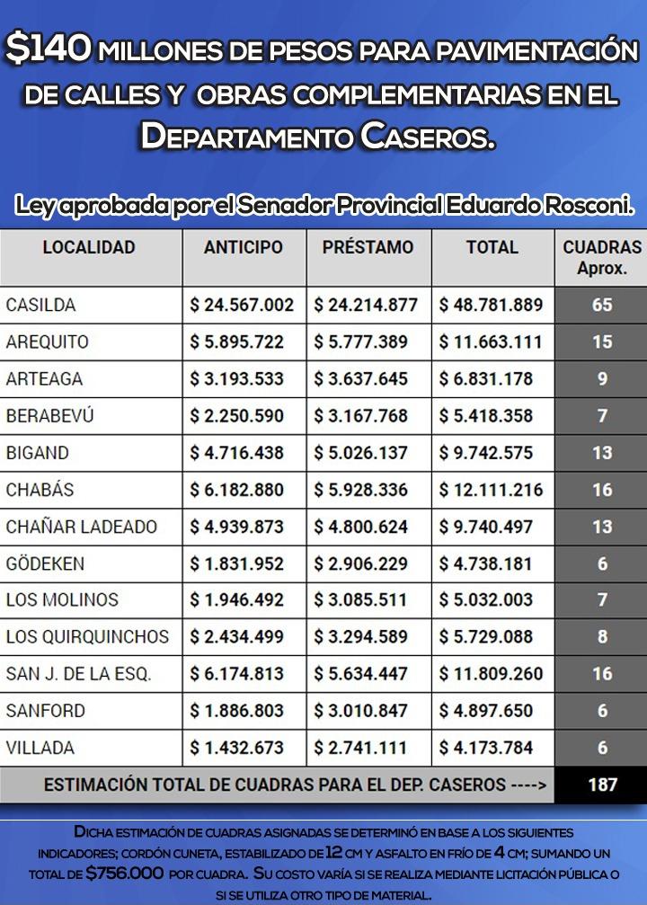 Las cuadras que corresponderán a cada localidad y el monto estipulado a invertir en las obras (Fuente: Prensa Senador Eduardo Rosconi)
