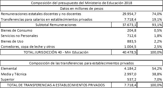 Fuente: presupuesto 2018 aprobado, planillas anexas y elaboración propia Sergio Arelovich.