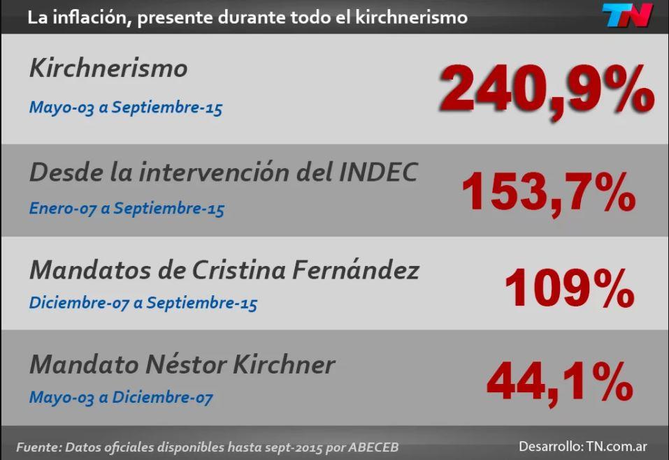 Fuente: TNMás de 240% de inflación en la era kirchnerista - TN.com.ar