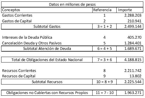 Fuente: datos extraídos del proyecto de presupuesto 2018, disponible en www.mecon.gob.ar.