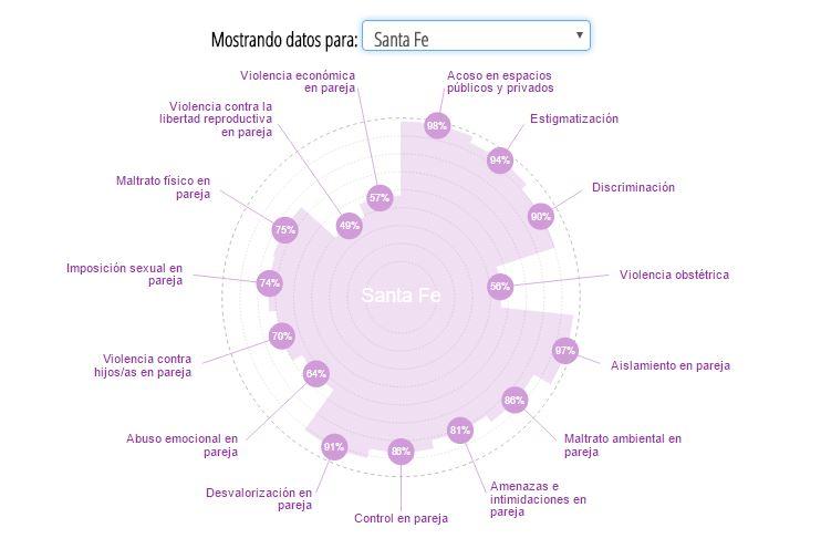 El gráfico creado por el movimiento para esta campaña se puede ver según la provincia.