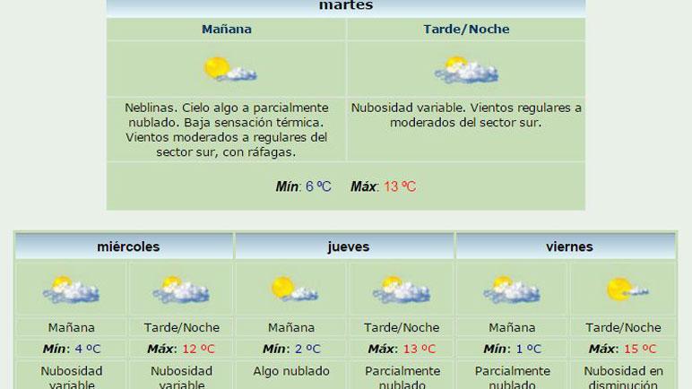 Así estará el tiempo durante la semana según el SMN.