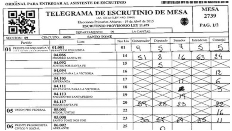 Varios telegramas de escrutinio de las mesas no coincidieron con el resultado electrónico.