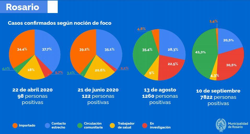 Fuente: Municipalidad de Rosario