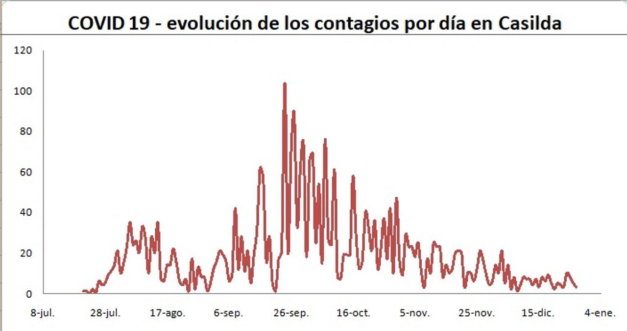 La situación epidemiológica en gráfico.
