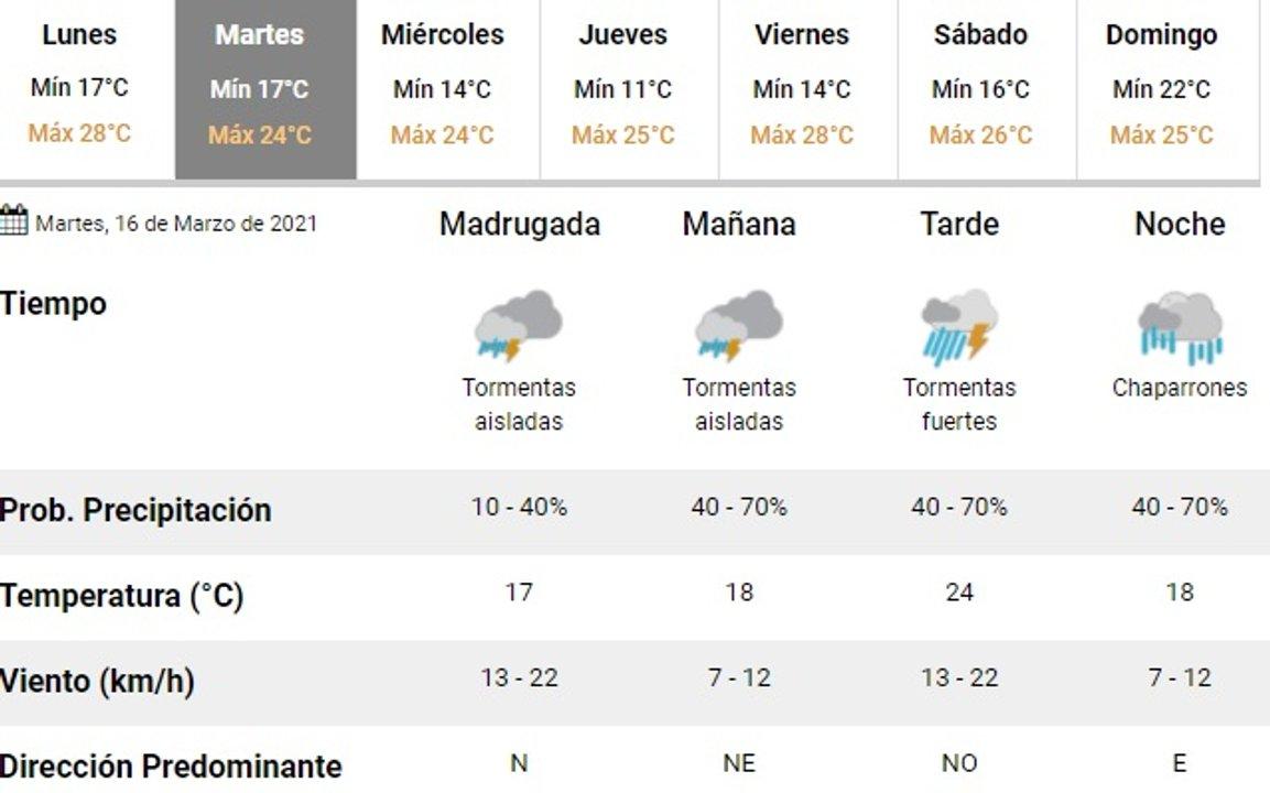 Fuente: Servicio Meteorológico Nacional.